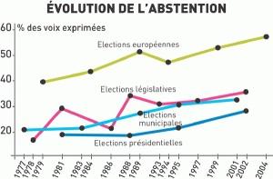 abstention-en-France-V°-république-300x197.jpg