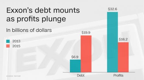 160426145624-exxon-debt-profits-780x439.jpg