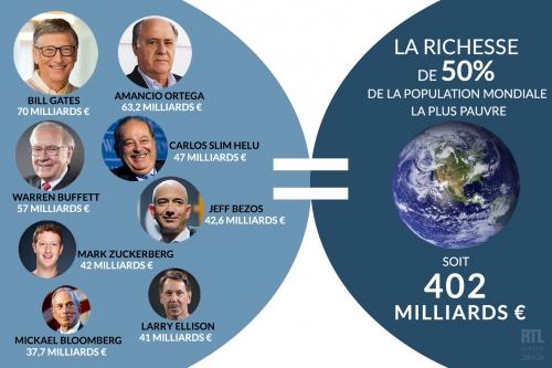 7786770630_les-8-hommes-les-plus-riches-du-monde-possedent-autant-que-la-moitie-la-plus-pauvre-de-l-humanite.jpg